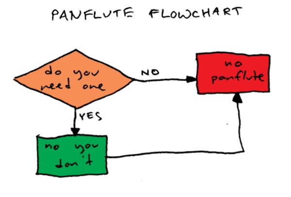 Flowcharts Flowchart Parodies Image Gallery Sorted By Score