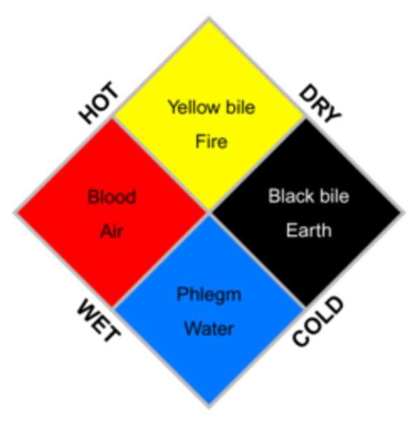 what causes black bile