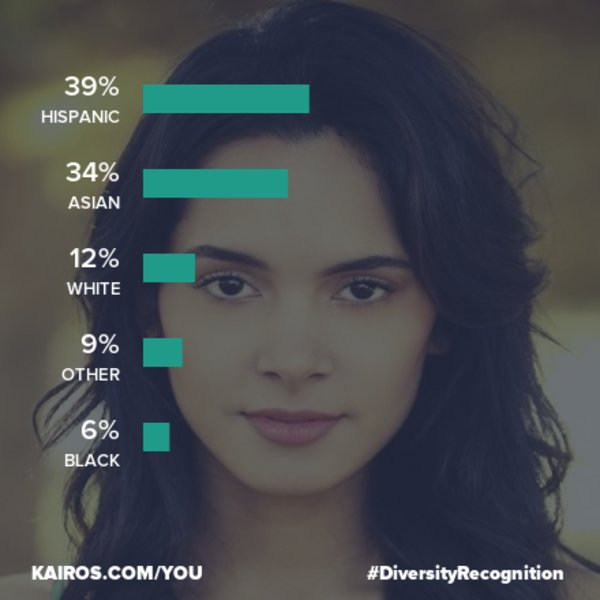 Kairos Diversity Recognition | Know Your Meme
