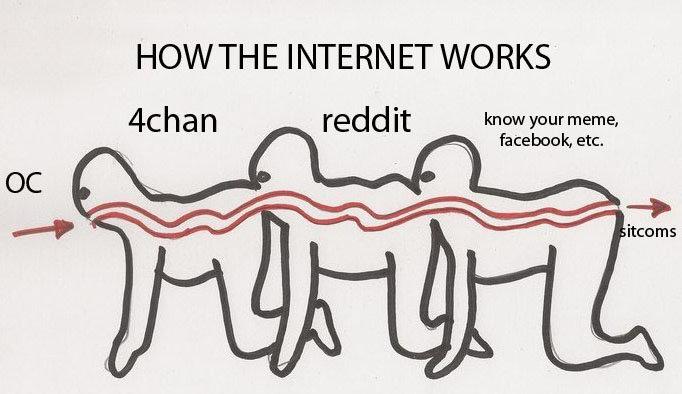 Meme Life Cycle Charts Kend din Meme-5313