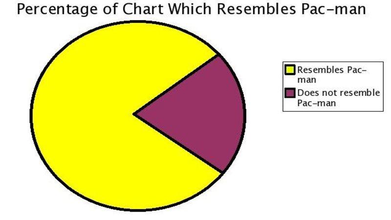 pac_man_pie_chart lolgraphs know your meme