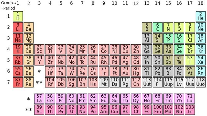Periodic table parodies know your meme periodic table parodies urtaz Image collections