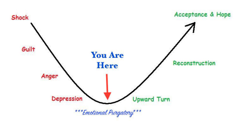 The Five Stages Of Grief Know Your Meme