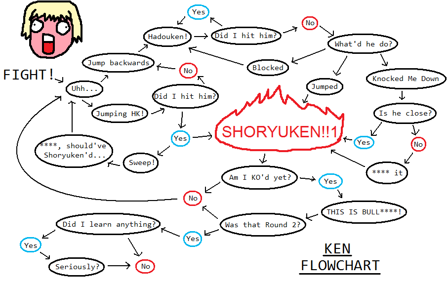 Flowchart Ken Know Your Meme