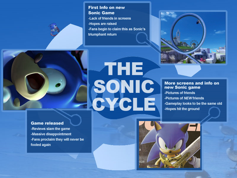 The Sonic Cycle | Know Your Meme