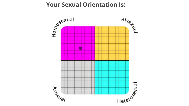 Sexual orientation list tumblr
