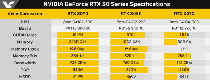 Videocardz.com Nvidia 3000 Series GPU Specs