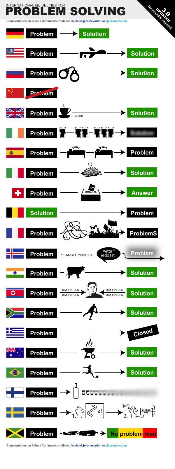 international guidelines for problem solving jeromevadon