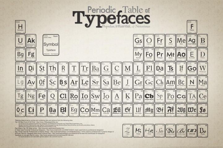 Periodic table of typefaces periodic table parodies know your meme urtaz Choice Image