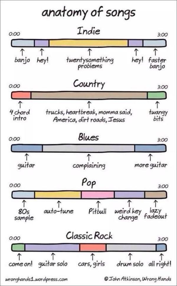Anatomy of songs | Music | Know Your Meme