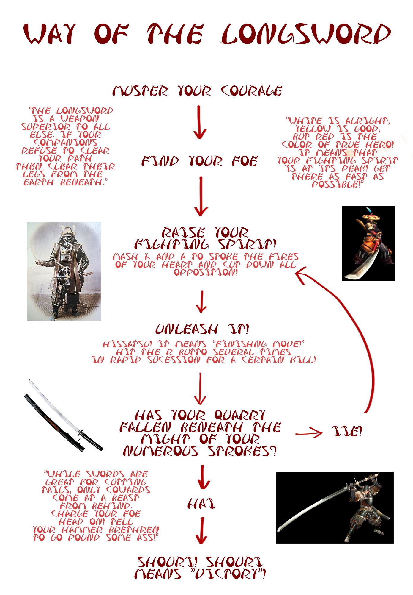 Long Sword Flowchart Monster Hunter Know Your Meme