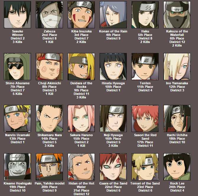 The Ninja Games Results Hunger Games Simulator Know Your Meme