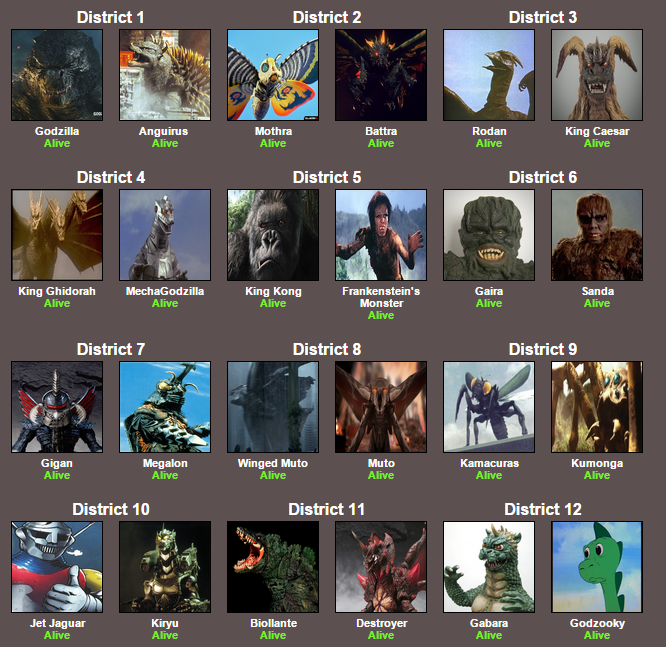 Godzilla Hunger Games Hunger Games Simulator Know Your Meme