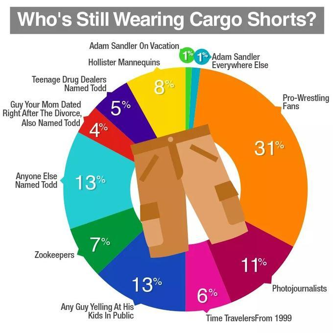 Image result for cargo shorts meme