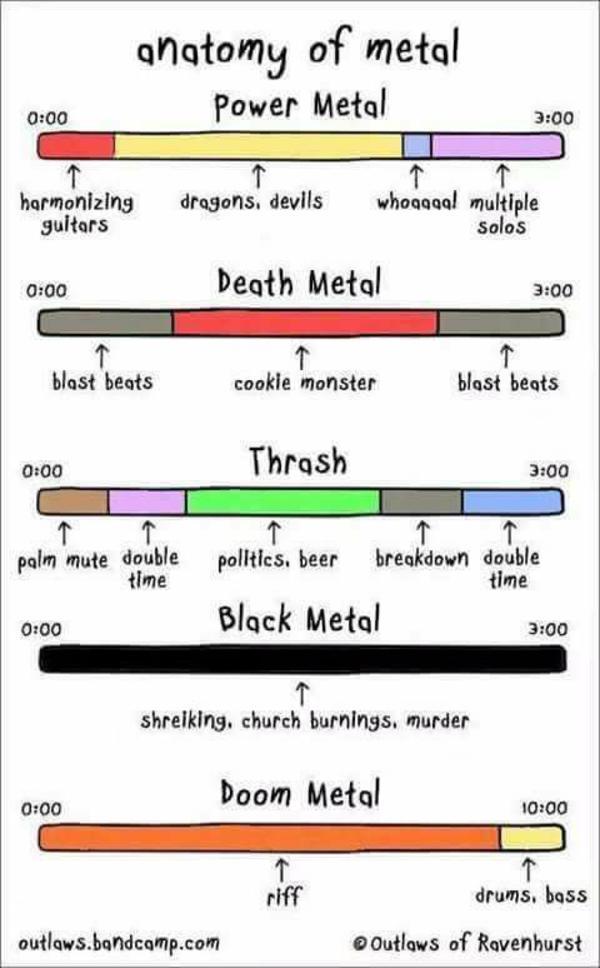 Anatomy of Metal   Heavy Metal   Know Your Meme