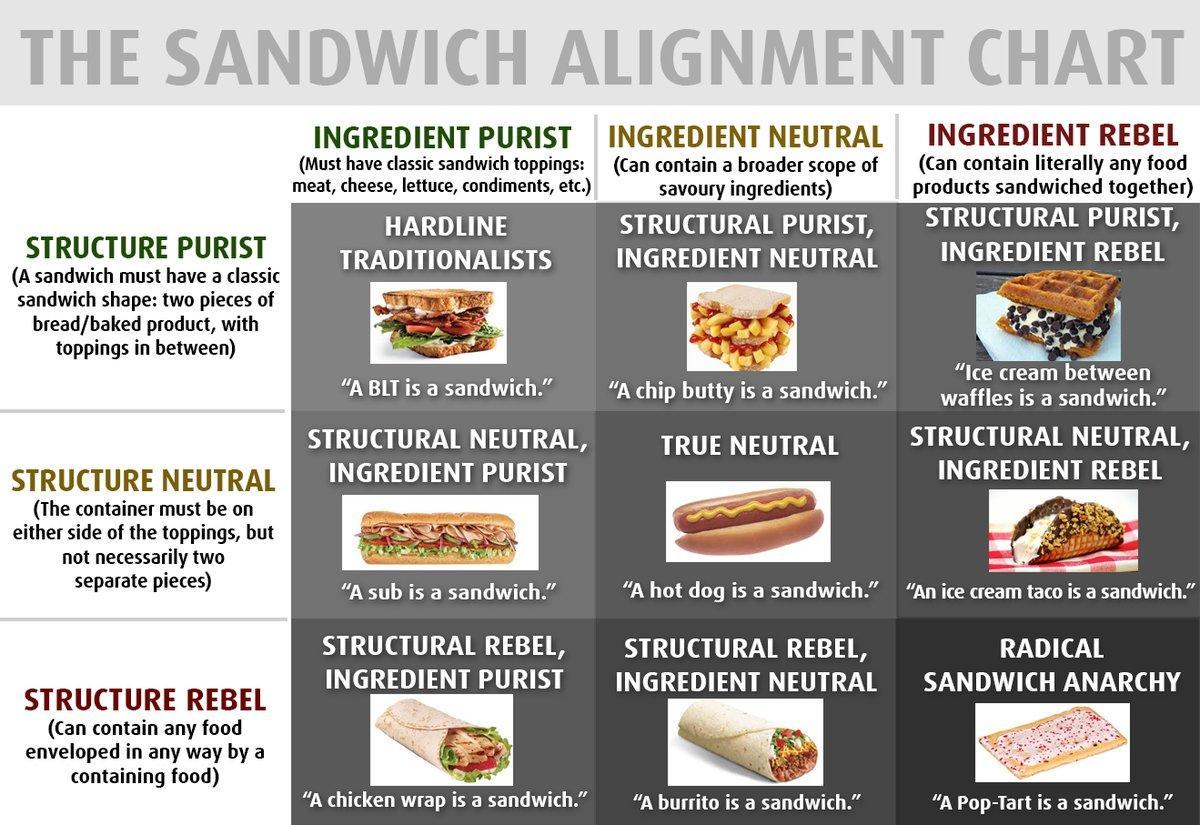 is a hot dog a sandwich? - sandwich alignment chart