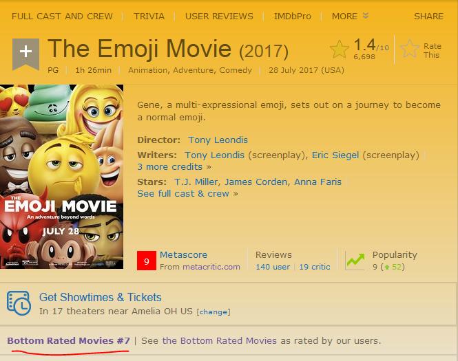 Now 7 On Imdb S Bottom 100 The Emoji Movie Know Your Meme