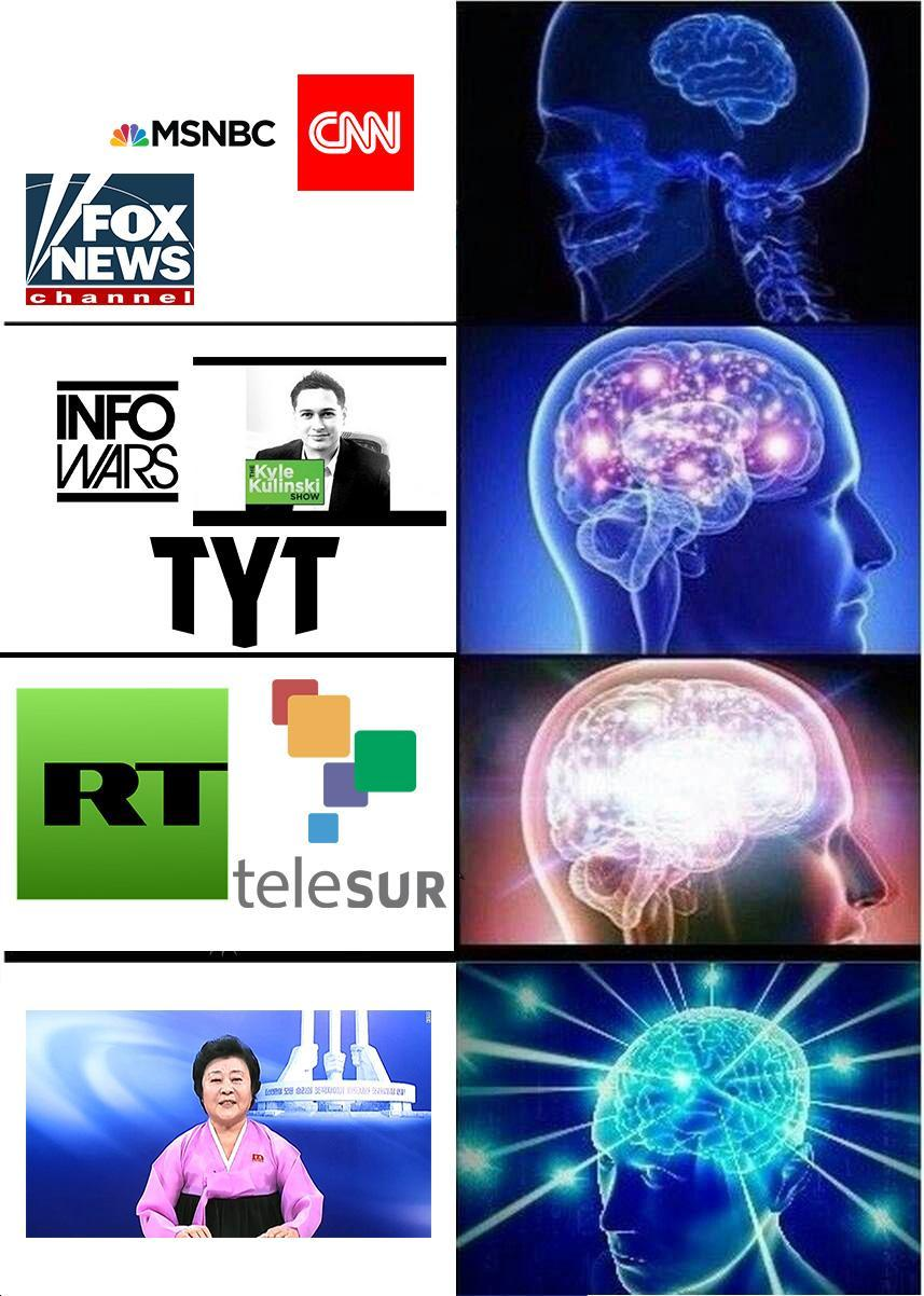 Very Reliable   Galaxy Brain   Know Your Meme