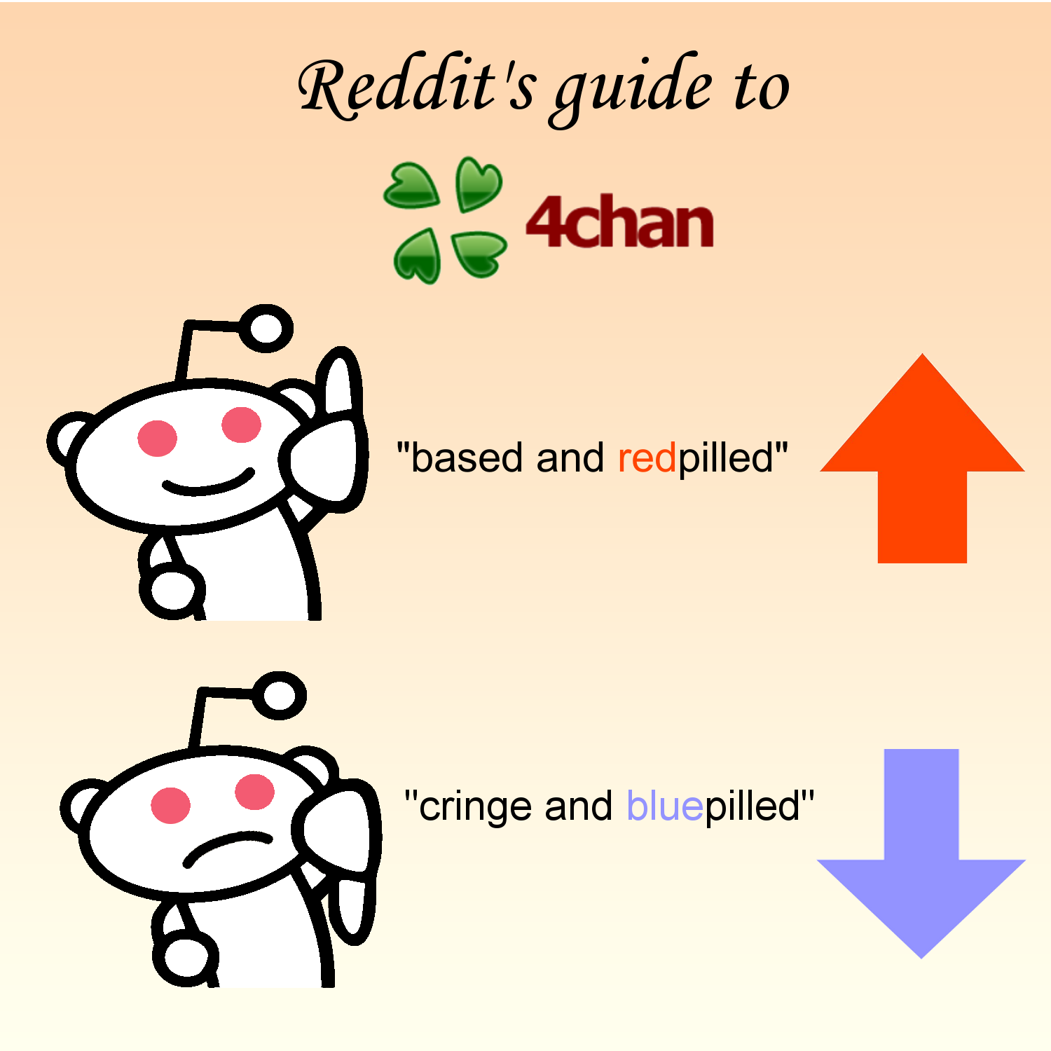 Reddit guide to 4chan   Based And Redpilled   Know Your Meme