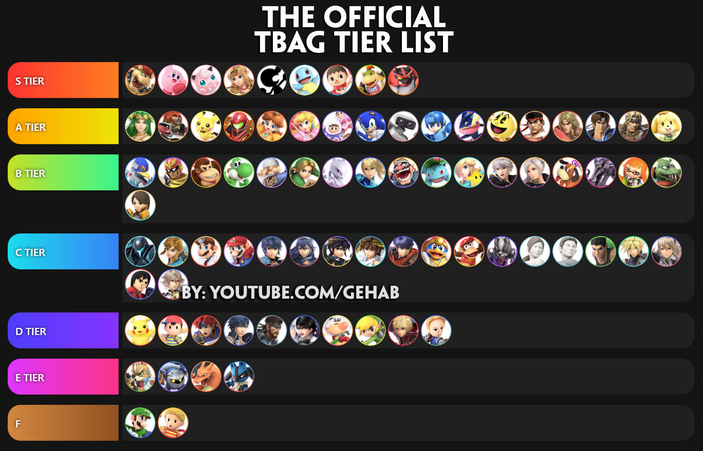The Official T Bag Tier List Tier Lists Know Your Meme
