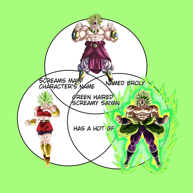 The Broly Kale Venn Diagram Dragon Ball Know Your Meme
