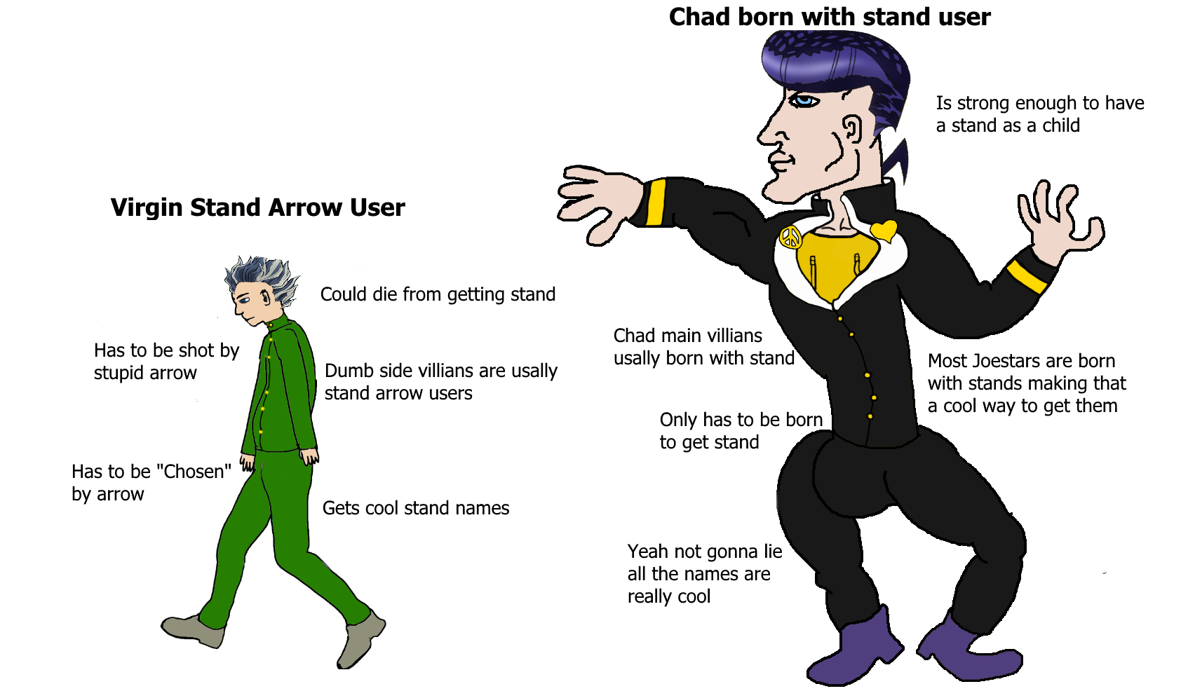 Virgin Stand Arrow V Chad Born W Stand User Virgin Vs Chad Know Your Meme #arrowedit #laureledit #laurel lance #arrow meme #arrow #things yours truly makes #guess which meme has risen from the ashes and depths of this blog? stand user virgin vs chad