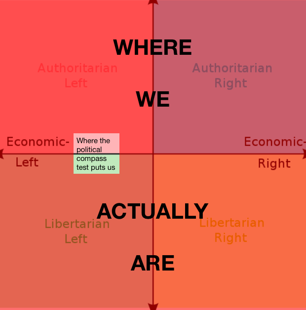 Moral compass test
