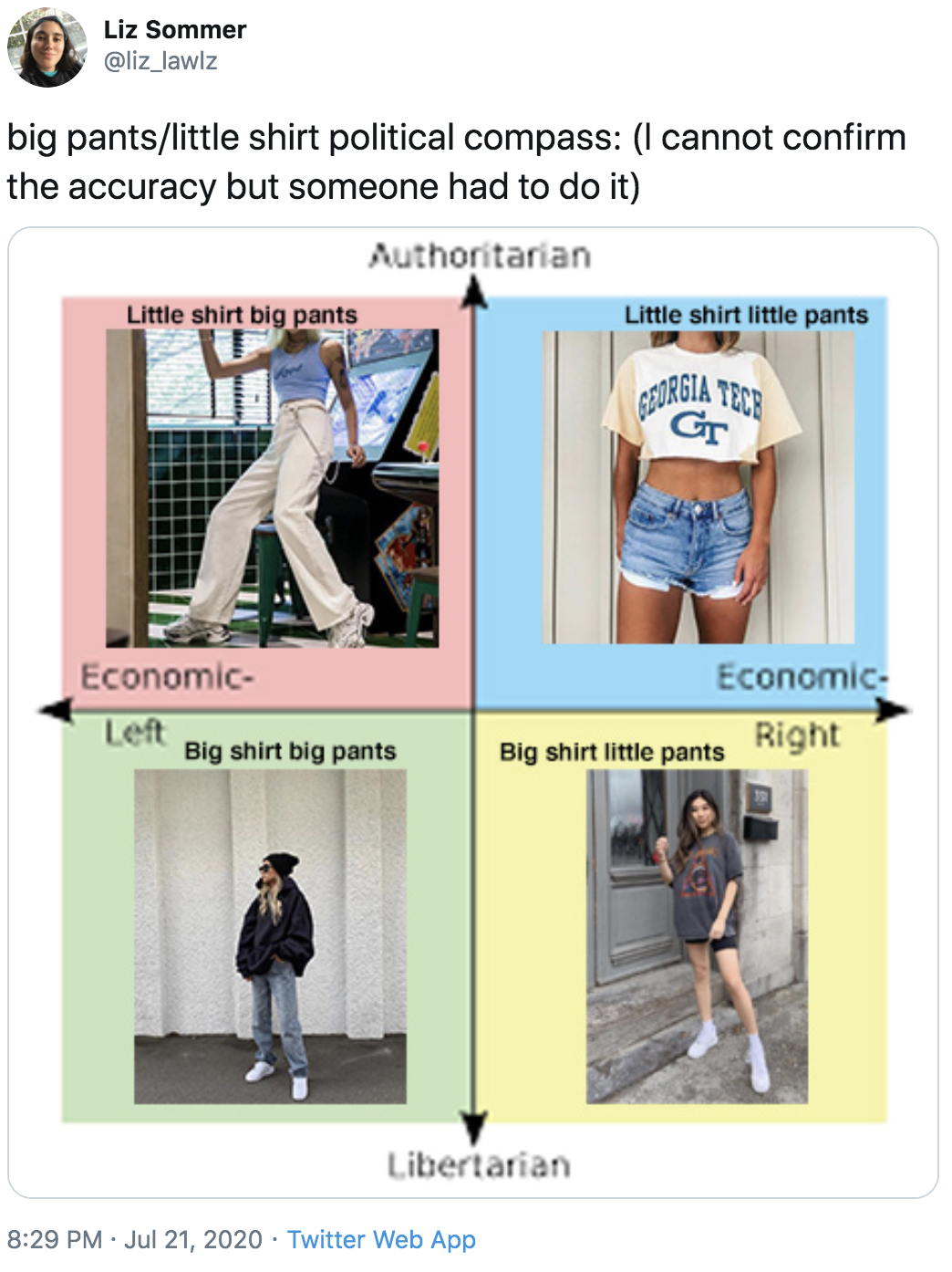 Political Compass Little Big Shirt Little Big Pants Know Your Meme
