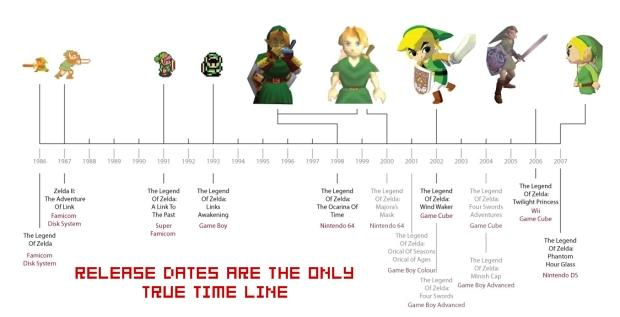 the legend of zelda timeline theories know your meme