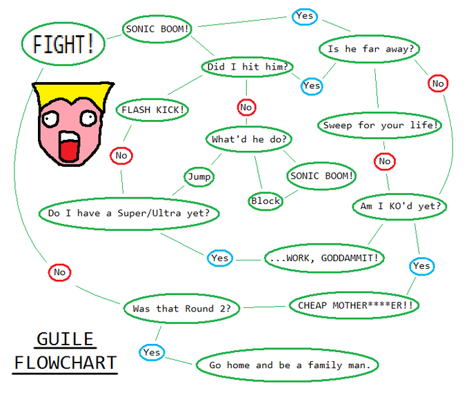 Flowchart Ken Know Your Meme