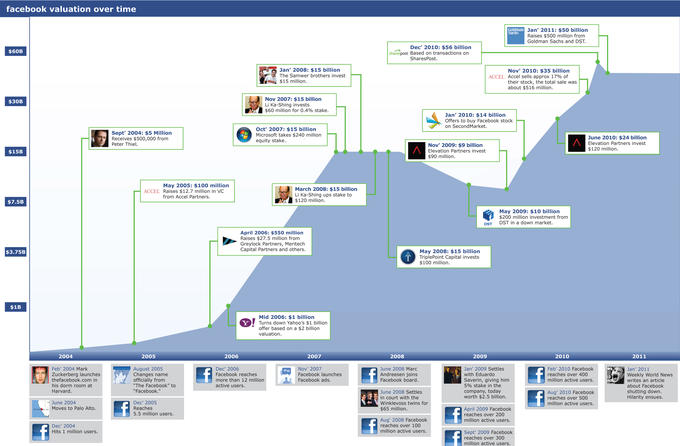Facebook know your meme graph of the rise in value of facebook shares ccuart Choice Image