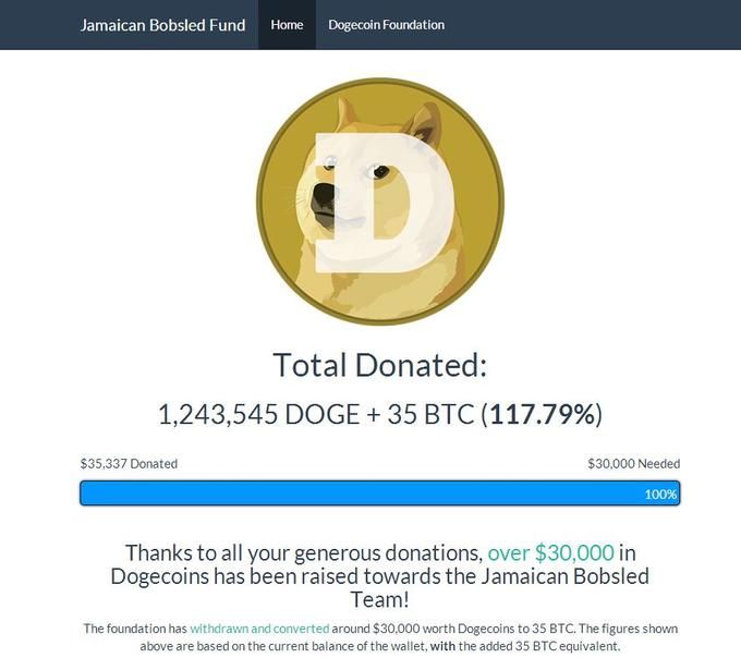 Dogecoin   Know Your Meme