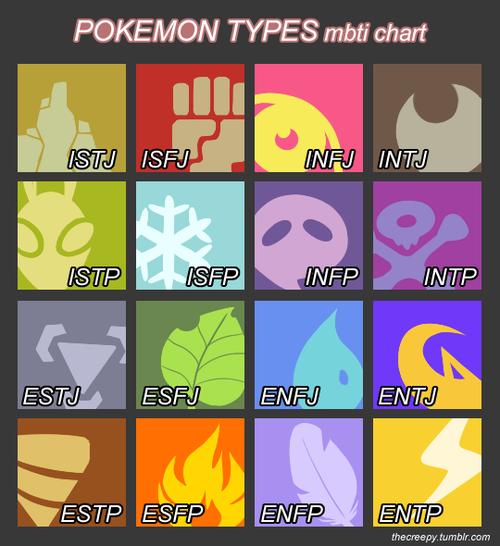 Pokemon Types Mbti Chart Stj Isfj Infj Intj Stpsfp Intp Estj Esfj Enfjentj Estp Esfpenfp Entp