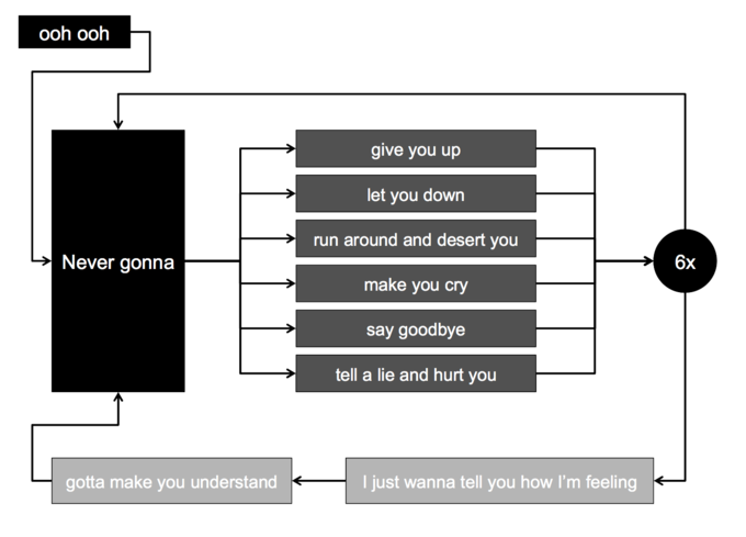 Song Lyric Flowcharts Know Your Meme