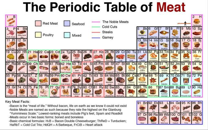 Periodic table parodies know your meme the periodic table of meat the noble meats red meat seafood cold cuts urtaz Image collections
