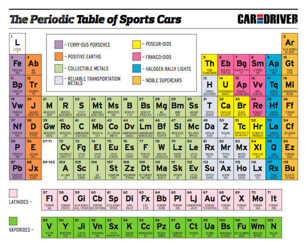 Periodic table parodies know your meme the periodic table of sports cars car driver ferry ous porsches li poseur urtaz Gallery