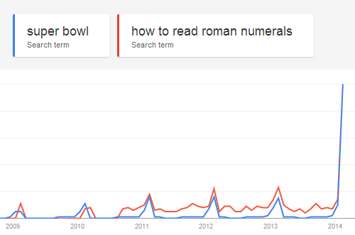 super bowl Search term how to read roman numerals Search term  1110 2011  2014 8adb59bd2