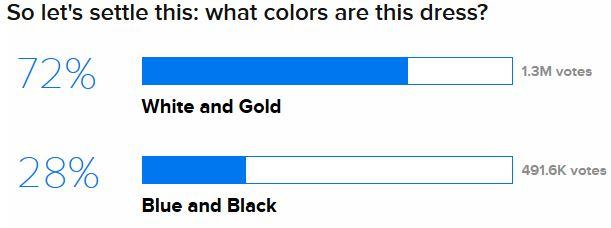 thedress what color is this dress know your meme