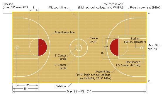 Composite Diagram Of A Basketball Court Basketball Know Your Meme