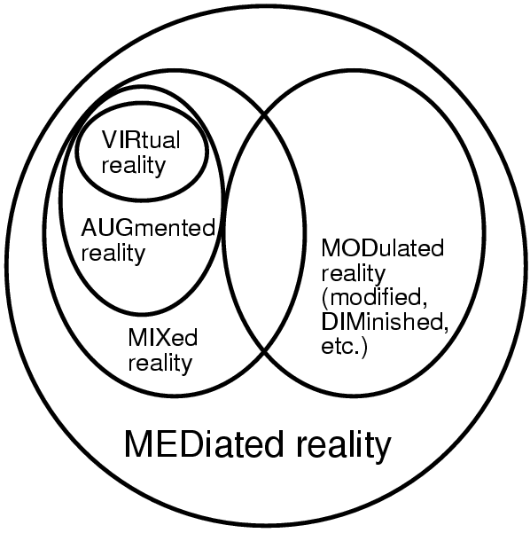 Venn diagram of mediated reality augmented reality know your meme virtual reality augmented modulated reality modified diminished etc reality mixed reality ccuart Image collections