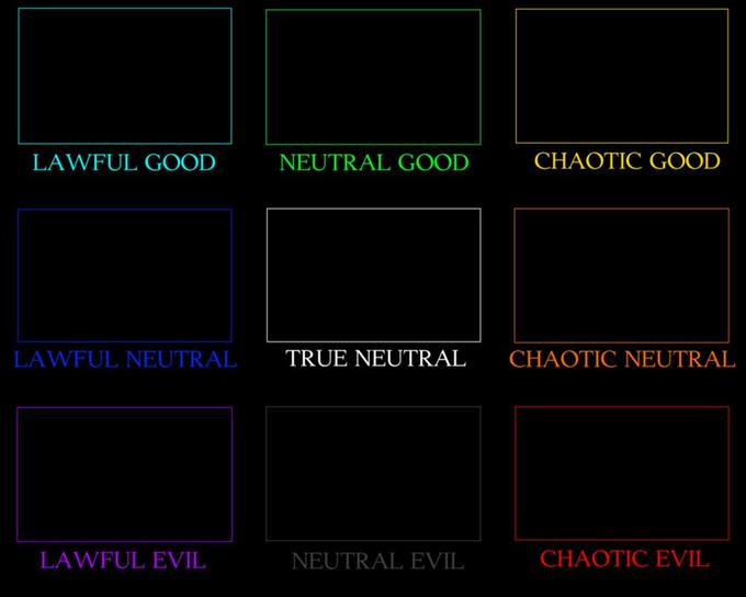 Alignment Charts | Know Your Meme