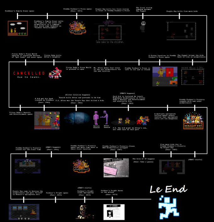 a fnaf timeline sister location five nights at freddy s know