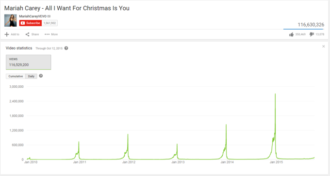 Youtube Mariah Carey Christmas.All I Want For Christmas Is You Know Your Meme