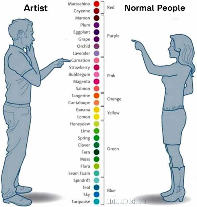 Artist Vs Normal People Know Your Meme