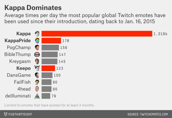 Twitch Emotes   Know Your Meme