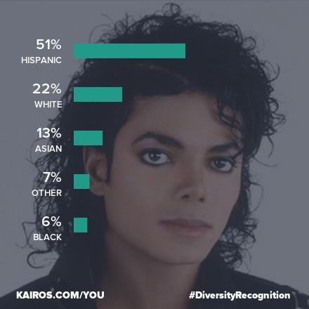 Kairos Diversity Recognition | Know Your Meme