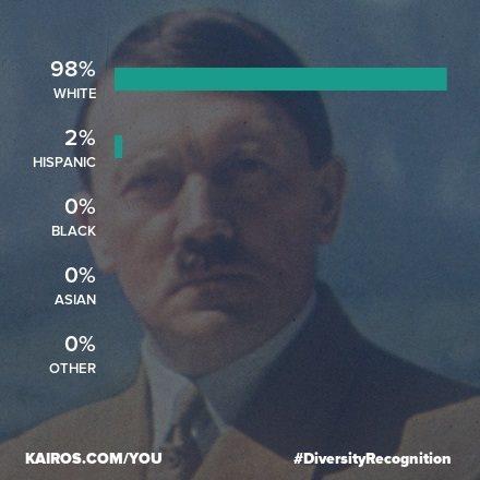 Kairos Diversity Recognition   Know Your Meme