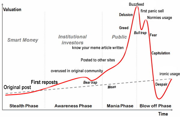 Meme life cycle charts know your meme buzzfeed valuation first panic sell normies usage greed bull rap fear public institutional investors smart money ccuart Image collections