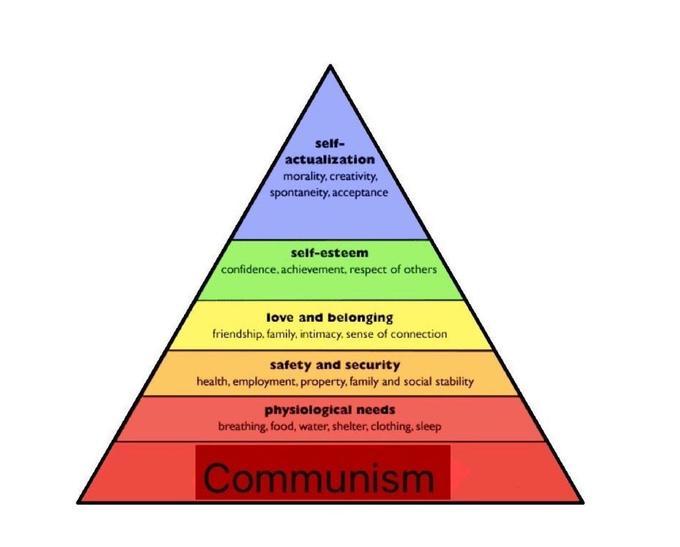 Hierarchy of Needs Pyramid Parodies   Know Your Meme