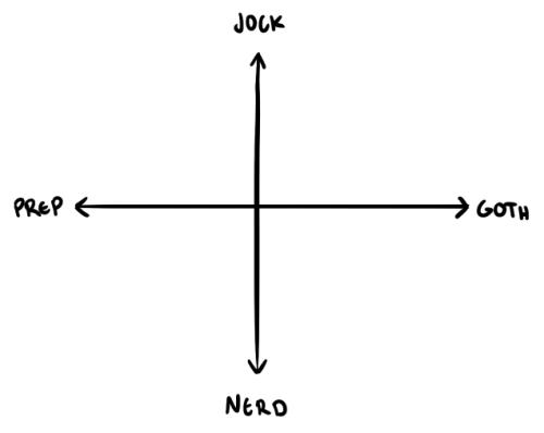 Template   Jock-Nerd / Prep-Goth Charts   Know Your Meme